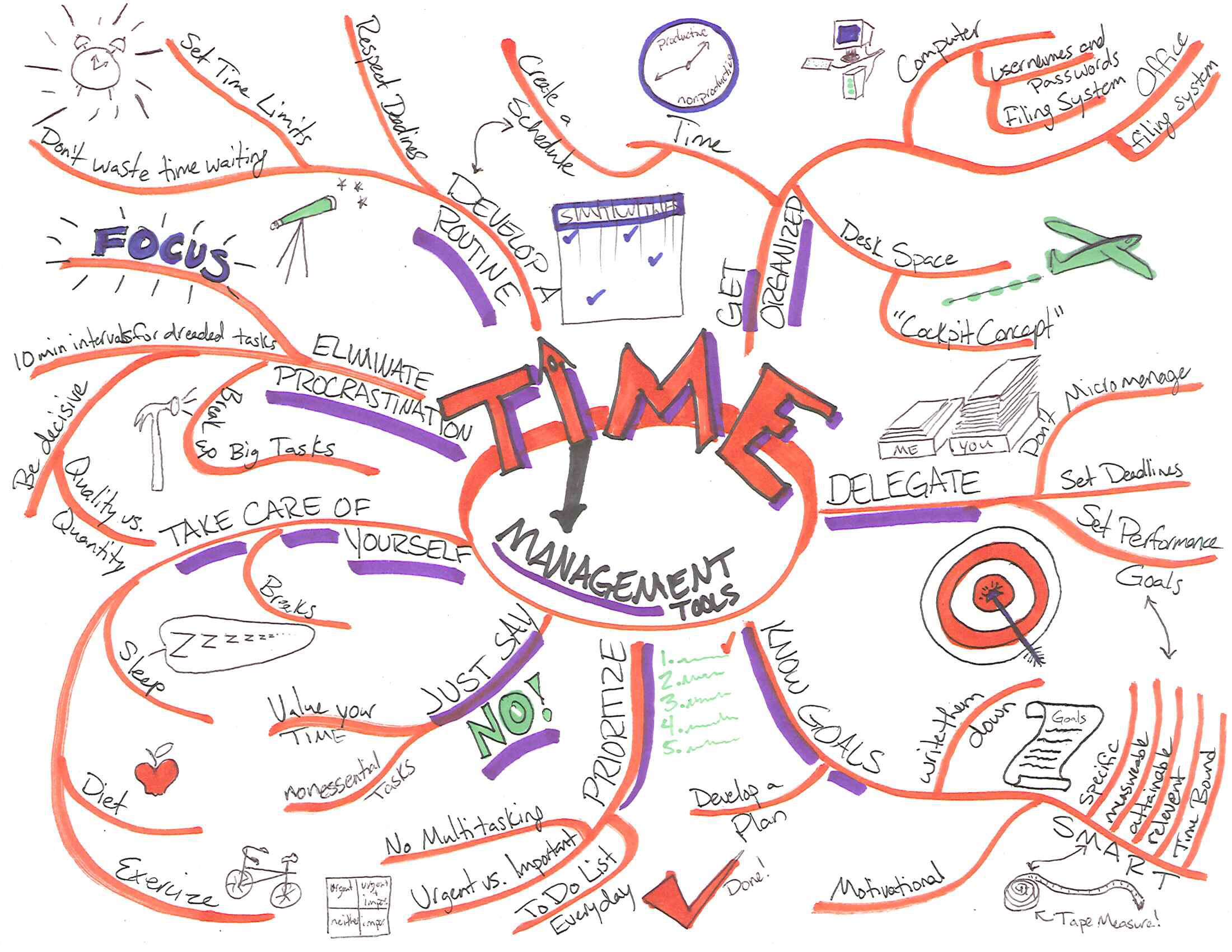 to keep in mind when developing your mind map. This is the fun part